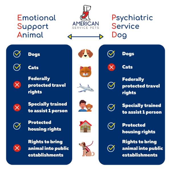 Emotional Support Animal vs Psychiatric Service Dog